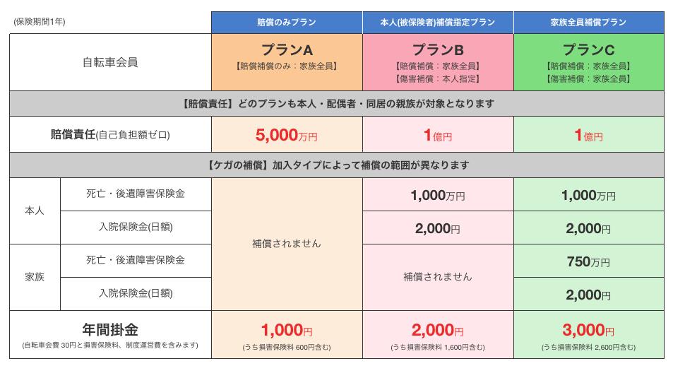 自転車保険_価格表2