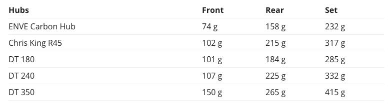 ハブ重量一覧表